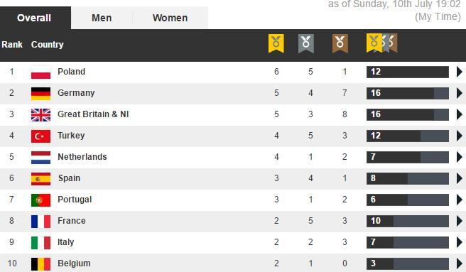 klasyfikacja medalowe amsterdam mistrzostwa europy 2016